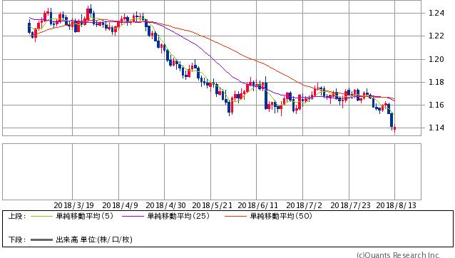 ユーロ/米ドル 日足(SBI証券提供)