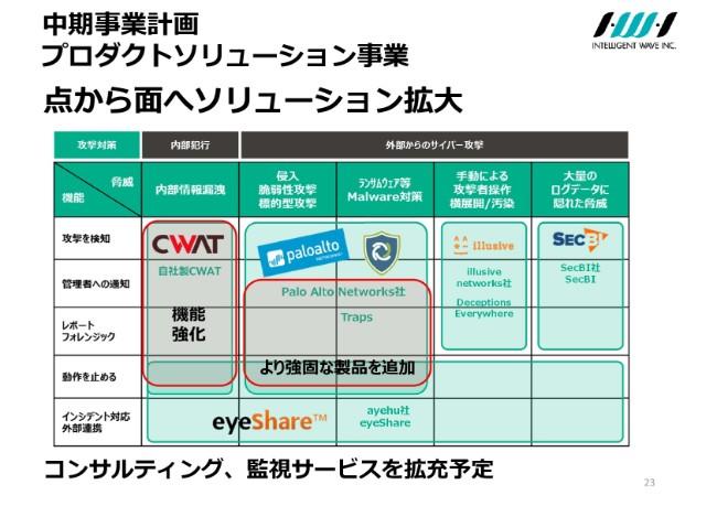 インテリジェント ウェイブ、初の売上高100億円超 カード系開発が好調も不採算案件響き営業益は減
