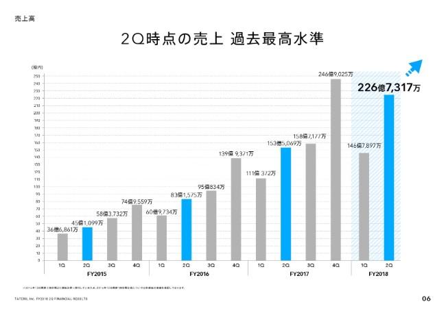 TATERU、2Q売上高は前年比141.2%の373億円 当初予算を35%程上回り好調