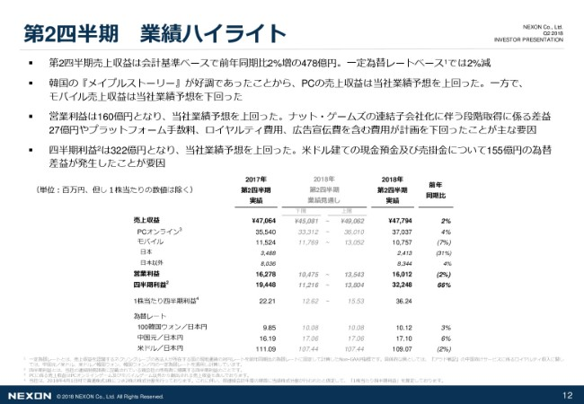 ネクソン、15周年目の韓国『メイプルストーリー』は前年同期比で61%成長 2Q売上収益は478億円