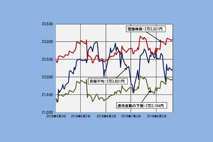 市場リスクが押し下げる日経平均、理論株価は2万3,301円だ(8/30)=日暮昭