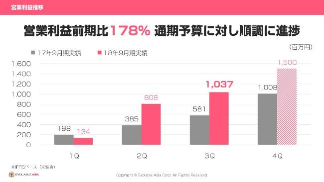 エボラブルアジア、3Q取扱高は前期比181.5% DeNAトラベル買収でBTMクライアントが拡大