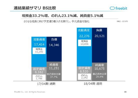 フリービット、過去最高の四半期営業利益 通期経常利益は前期比76.6%増