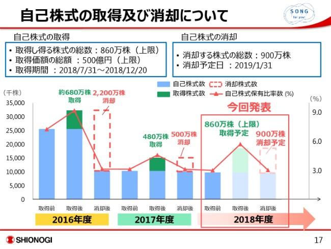 塩野義製薬、各利益項目が1Qで過去最高を更新 経常利益は8年連続の増加