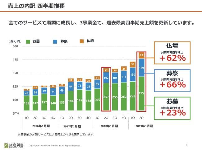 鎌倉新書、上期の売上・営業益が前年比約30%増 葬祭・仏壇事業が大きく成長