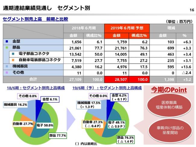 鈴木、スマホ用電子部品の拡大等で通期は増収増益 売上・経常益は過去最高に
