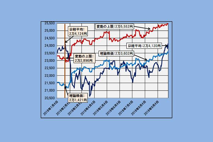 【理論株価】日経平均はファンダメンタルズの範囲内。高値水準も加熱感なし(10/2)=日暮昭