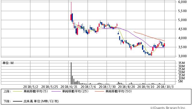 メルカリ<4385> 日足(SBI証券提供)