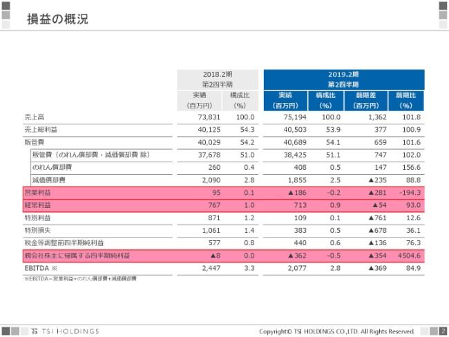 TSIホールディングス、上期は増収減益 営業利益は開示比+3億円で着地