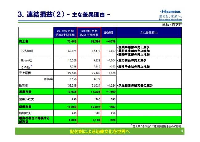 久光製薬、上期売上高は693.8億円 がん疼痛・慢性疼痛対象の「HFT-290」を年度内販売予定