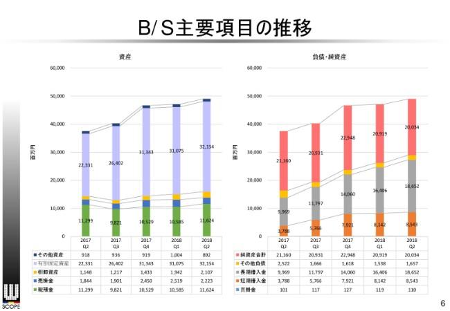ダブル・スコープ、上期は減収減益 中国市場向けの需要減が主因