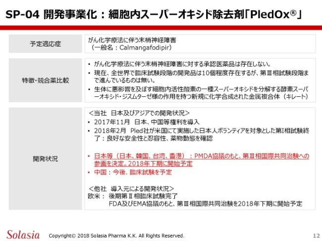 ソレイジア・ファーマ、上期は増収減益 「PledOx®」は第3相国際共同治験に参画予定