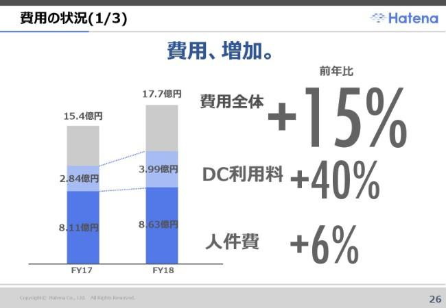 はてな、通期は増収減益 今後はB2Bビジネス深掘りと技術基盤への投資を拡大