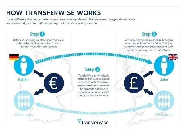 出典:TransferWise公式HP
