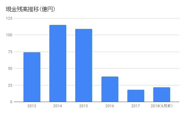 【図】大塚家具現金残高推移