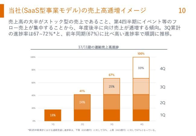 マネーフォワード、3Q累計連結売上高は前年比62%増 「MF KESSAI」の取扱高が急成長