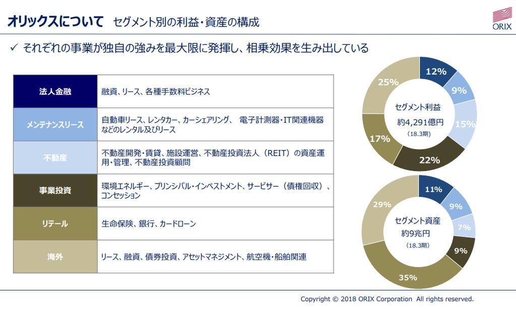 【出典】2018年3月期決算説明資料