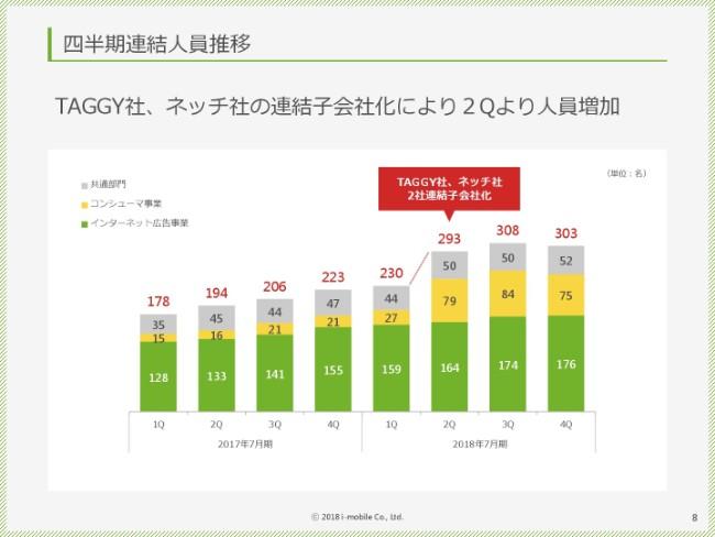 アイモバイル、売上高は過去最高も営業益は減 新規事業への投資拡大が要因
