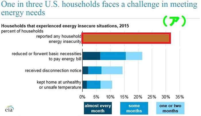 出典:U.S. Energy Information Administration (EIA)