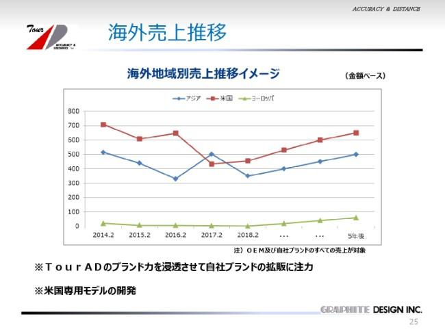グラファイトデザイン、上期は増収も経常益は14%減 今後は新分野開拓に注力