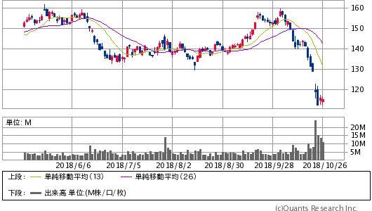 CATERPILLAR INC<CAT> 日足(SBI証券提供)