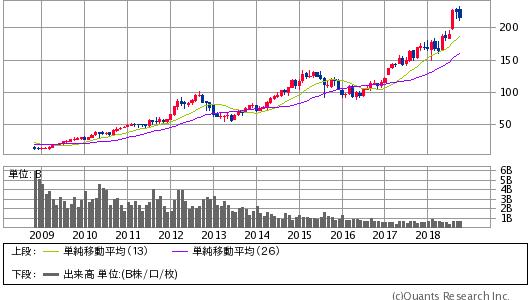 APPLE INC<AAPL> 月足(SBI証券提供)