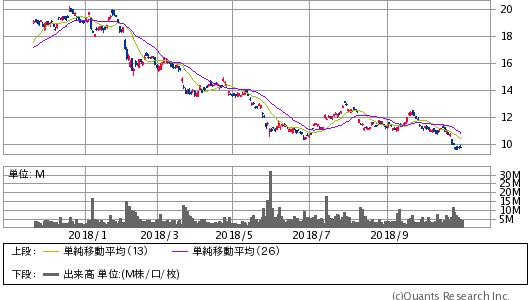 DEUTSCHE BANK AG<DB> 日足(SBI証券提供)