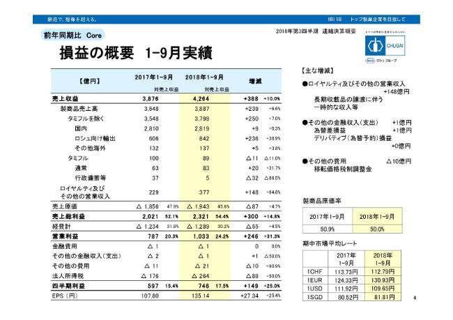 中外製薬、3Qは増収増益 売上・利益ともに3ヶ月累積実績ベースで過去最高