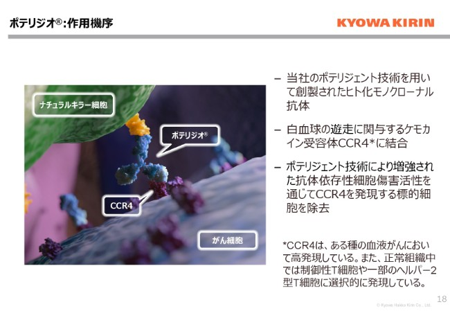 協和発酵キリン、73億の減収 協和メデックスが連結除外となったことが影響