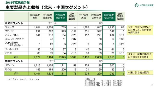 大日本住友製薬、2Qの営業益は前年比50.2%の大幅減 コスト増加等も一因に