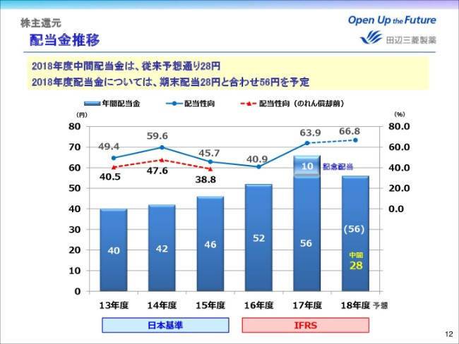 田辺三菱製薬、上期売上収益は「ラジカヴァ」寄与も減収 カナダで10月に承認取得