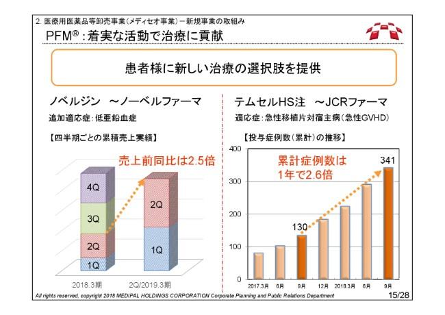 メディパルHD、2Qは前年比で増収増益 営業益・経常益とも2桁成長を達成