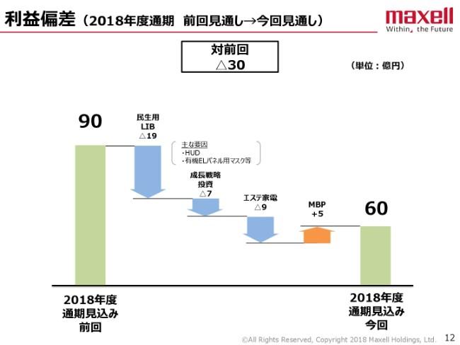 マクセル、2Qは減収減益 民生用のLIB、エステ家電等の落ち込みが影響