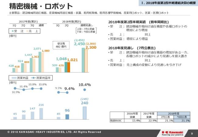 川崎重工業、2Q経常益はマイナス149億円の大幅減 利益の通期予想も下方修正