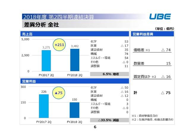 宇部興産、2Qは前年比で増収減益に 建設資材の原料価格上昇が減益に影響