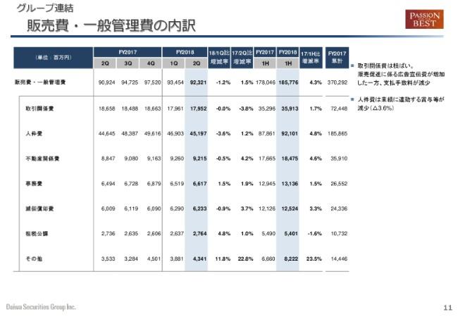 大和証券グループ本社、2Qは減収減益 経常益は前年比54%と大幅な落ち込み