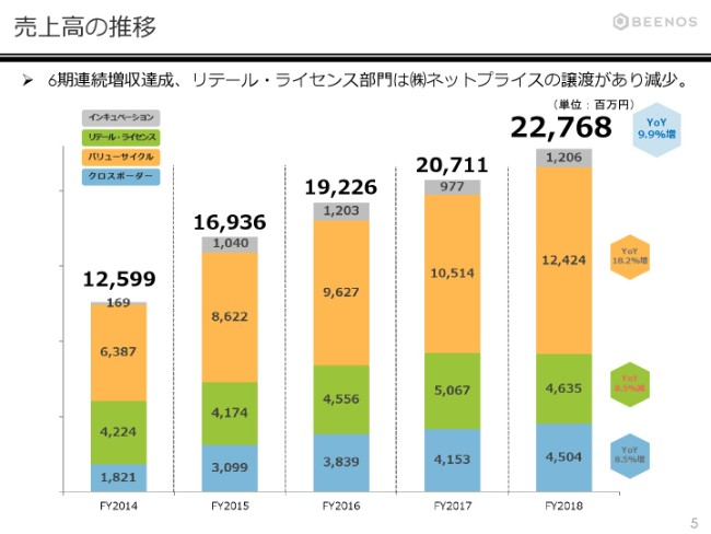 BEENOS、営業利益は4期連続増益を達成 営業投資有価証券の直近時価評価は約159億円