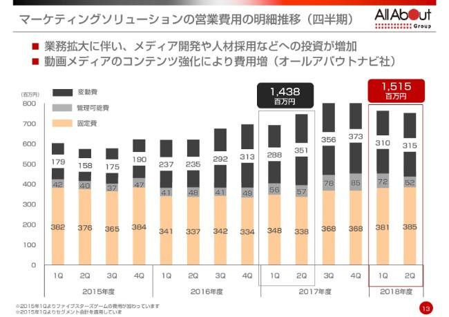 """オールアバウト、上期営業利益は前年比3.6億円減で赤字 2020年度に向け""""第3の柱""""育成を図る"""