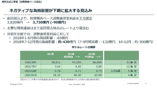JT、海外たばこ好調で3Qの為替一定調整後営業益は増益 国内たばこも回復基調