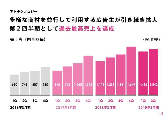 ソネットMN、強力な商品構成でアドテク事業が好調 2Qの過去最高売上を達成