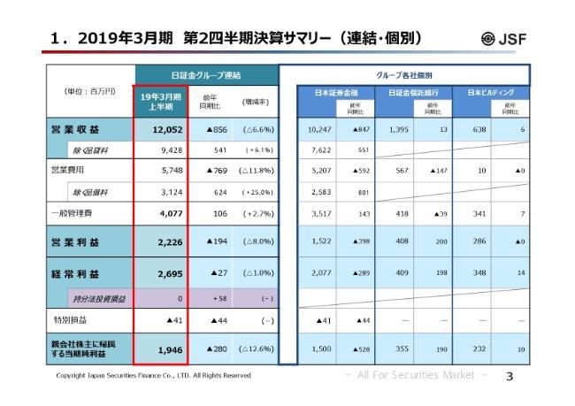日本証券金融、単体の上期営業収益(品貸料を除く)は前年比7.8%増 一般貸付・有価証券貸付業務が好調
