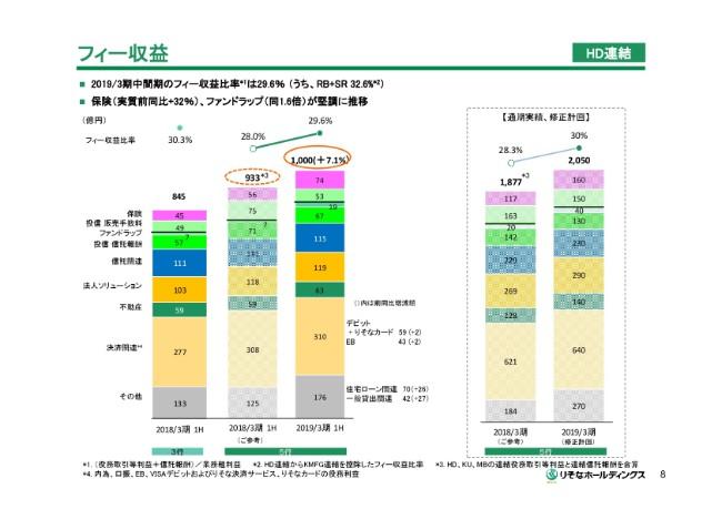 りそなHD、2Q国内貸出金の平残は2.8%増 コーポレート部門が全体を牽引