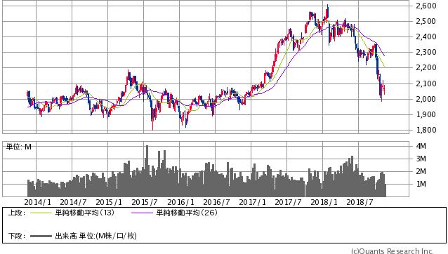 KOSPI指数 週足(SBI証券提供)