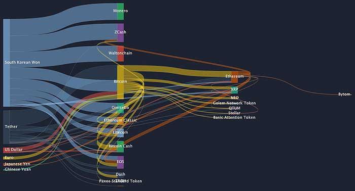 出典:Coinlib「money flow in the last 24 hours」