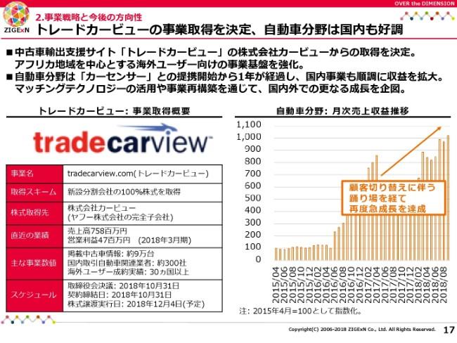 じげん、上場来19四半期連続の前年比増収増益に トレードカービューの事業取得を決定