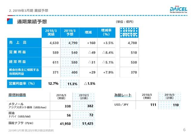 ダイセル、2Qは増収減益 原燃料価格の上昇や研究開発費の増加が影響