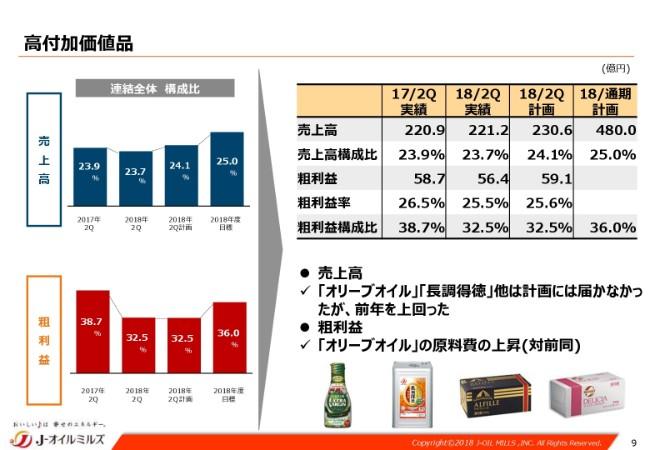 J-オイルミルズ、2Qは増収増益 良好なミール相場環境を受けた油脂事業が牽引