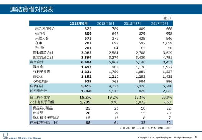 ジャパンディスプレイ、2Q売上高は前Q比8%増 9月に単月黒字化を達成