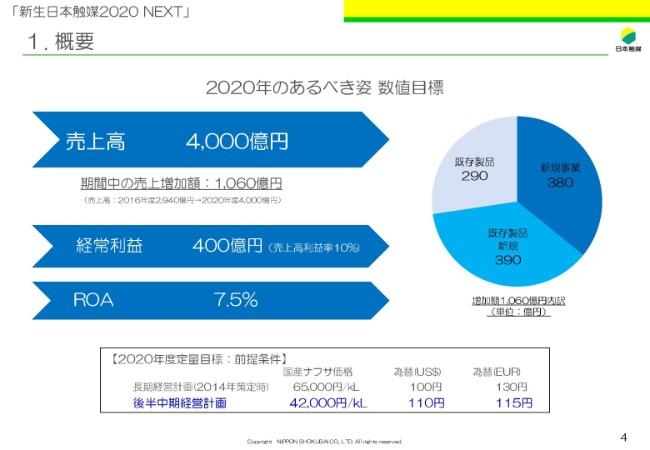 日本触媒、上期業績は増収増益 機能性化学品・持分法投資利益の上振れが要因
