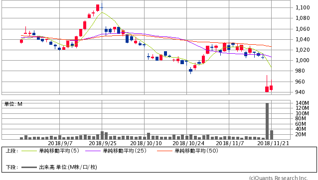 日産自動車<7201>株価 日足(SBI証券提供)